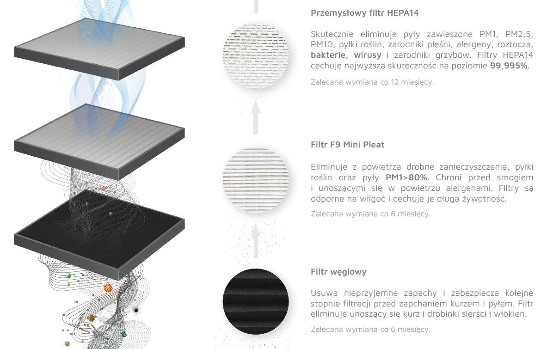 Save Air 3-stopniowe filtrowanie